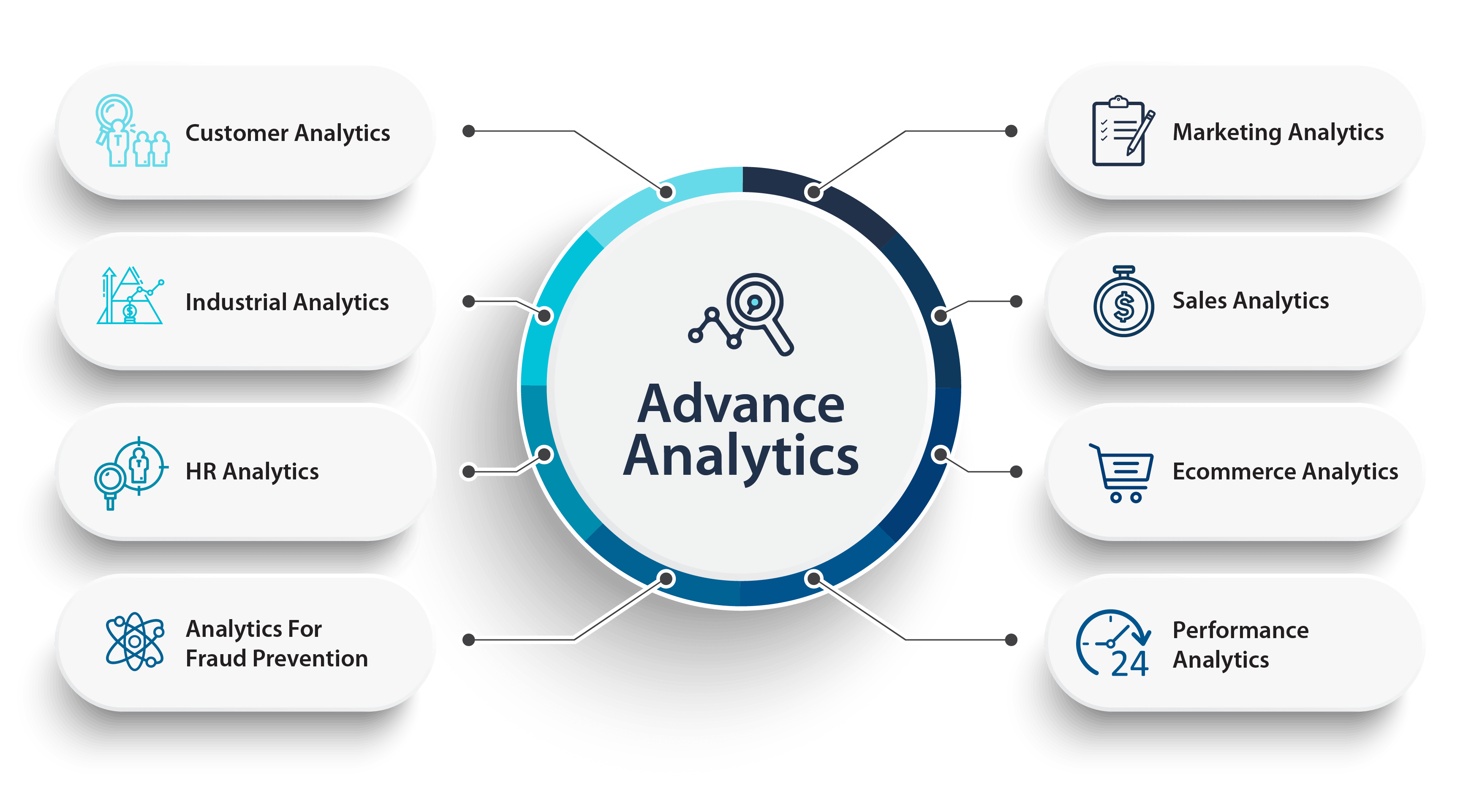 What all we deliver in Analytics